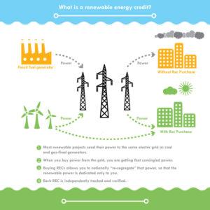 What is a REC? A renewable energy credit (REC) Chart Illustration