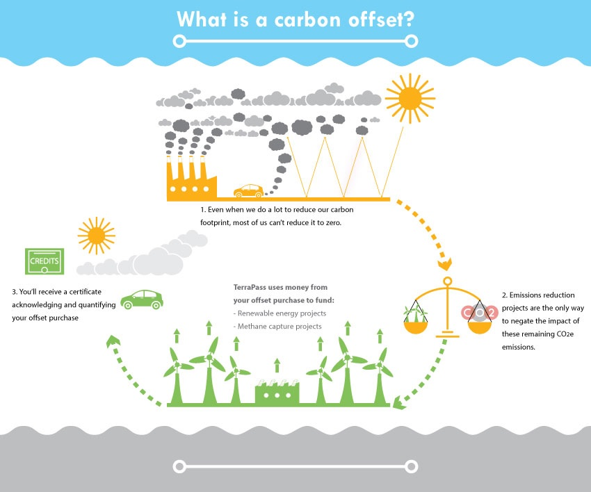 Carbon Offsets | Infographic