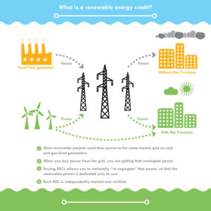 Monthly Subscription: Renewable Energy Credit