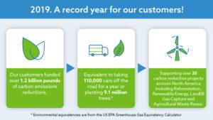 2019 environmental impact infographic